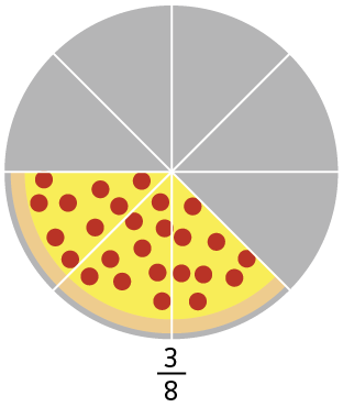 Introduction to Fraction: Concepts, Methods, Formulae, Videos, Examples