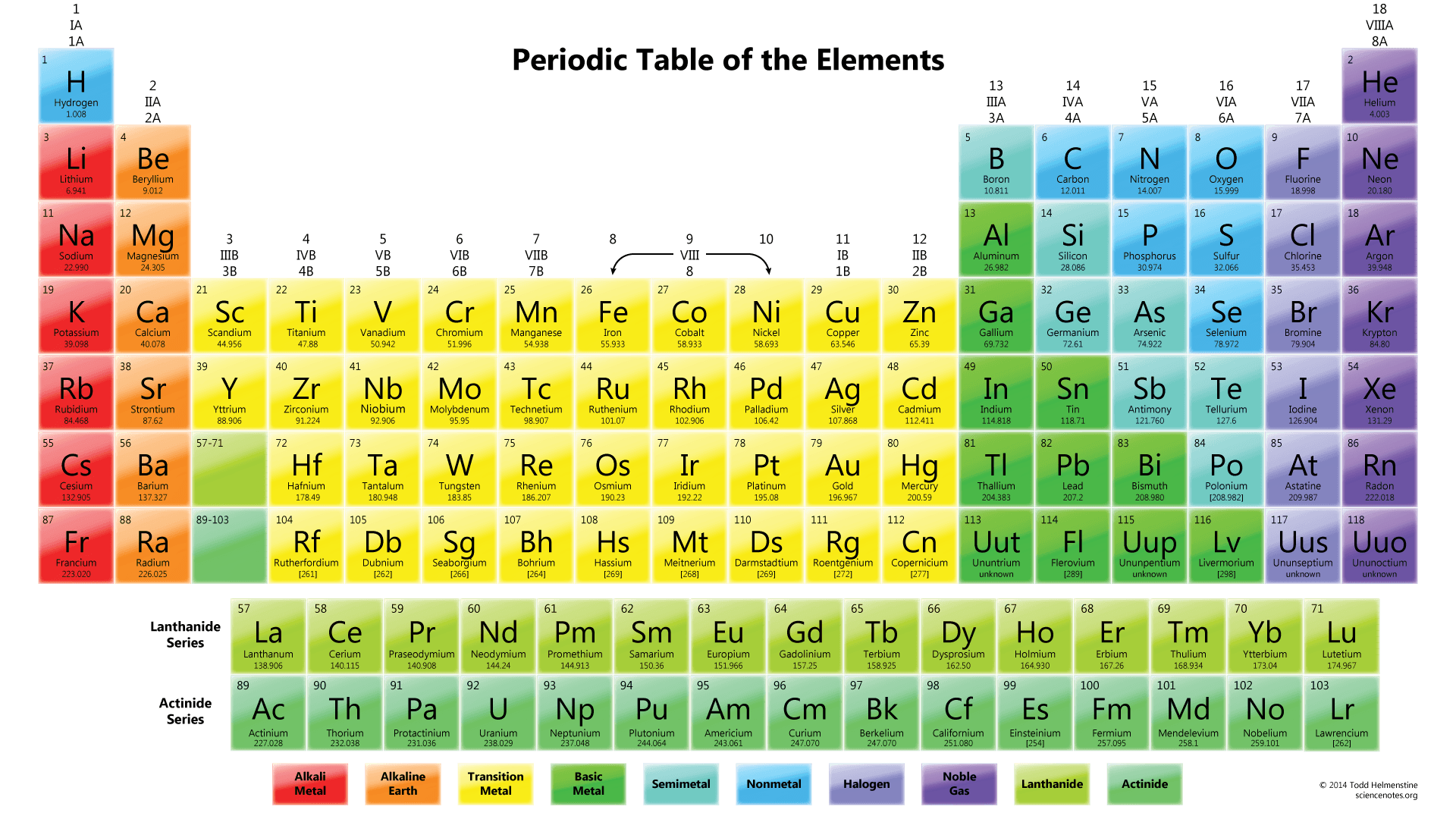How To Read The Periodic Table Expii