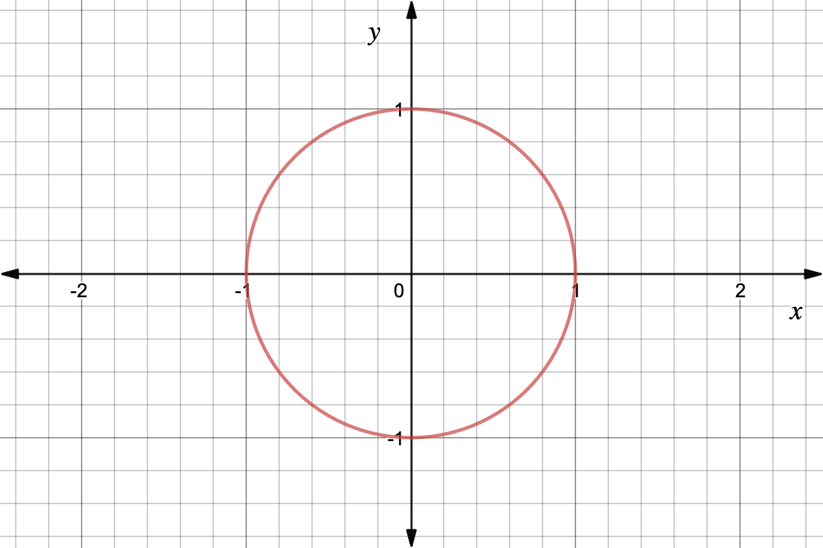 What Is the Unit Circle? - Expii