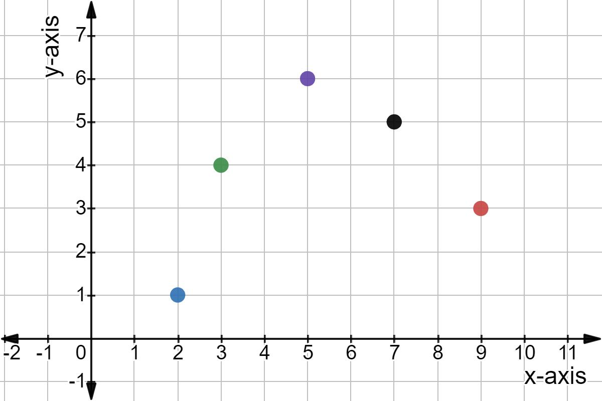 Intro To Discrete Data And Graphs Expii