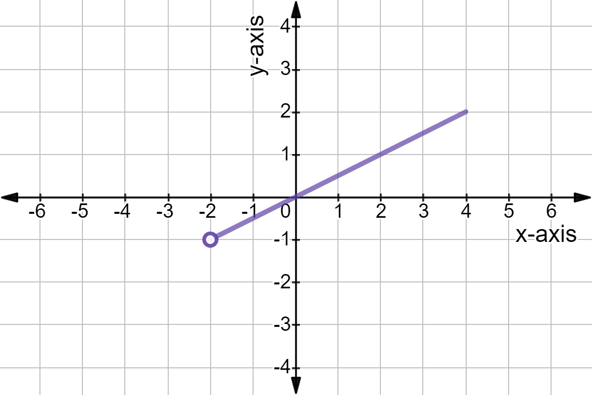 What Is The Range Of A Function Expii