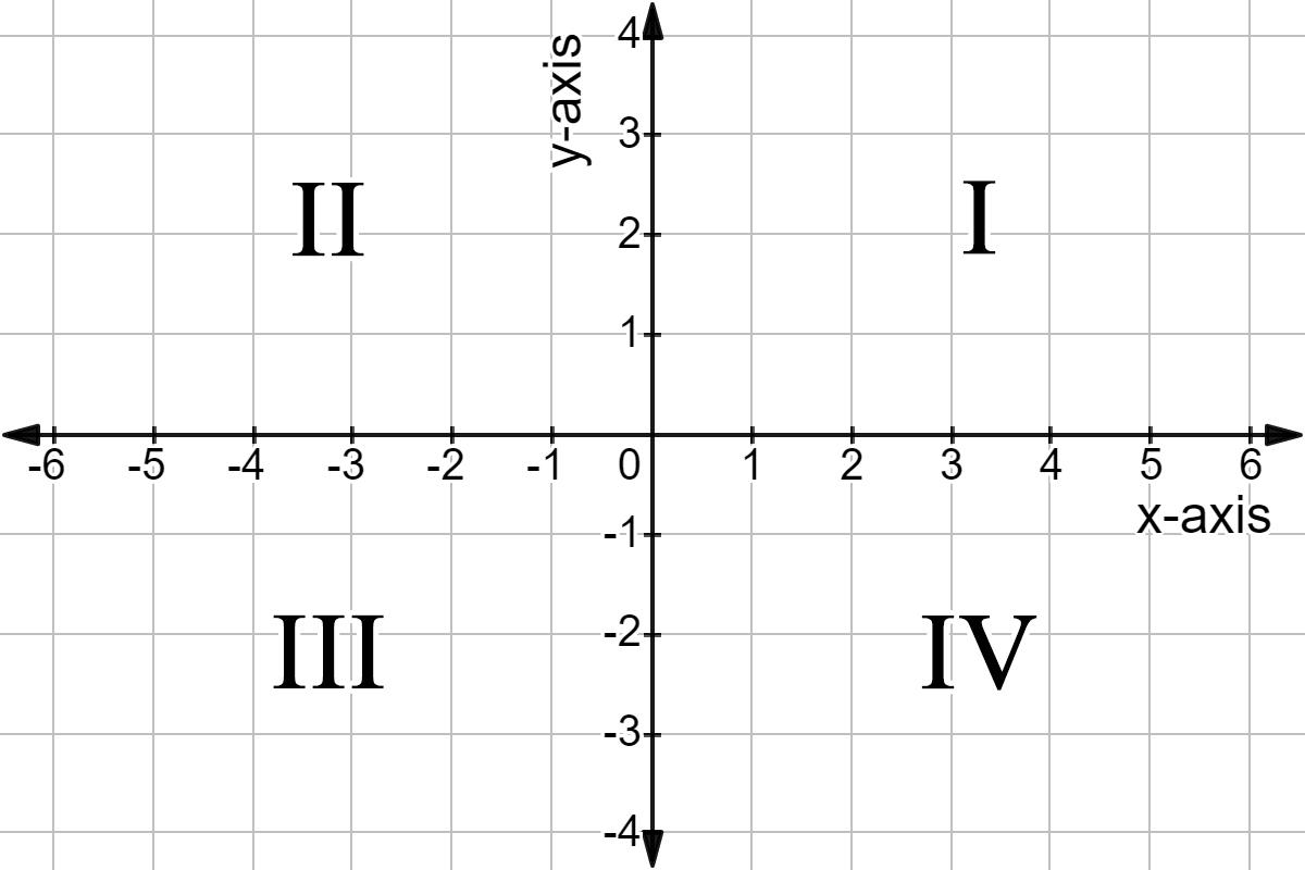 Log in   Khan Academy   Khan academy, Coordinate plane, Word problems   800x1200