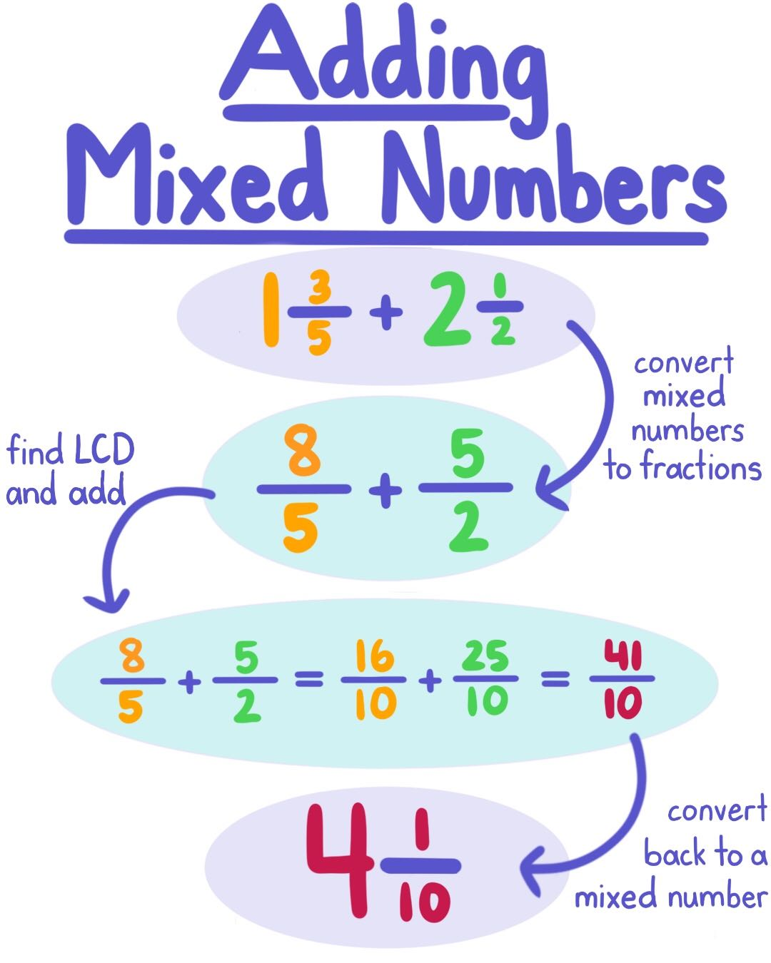 Adding and Subtracting Mixed Numbers — Rules & Problems - Expii