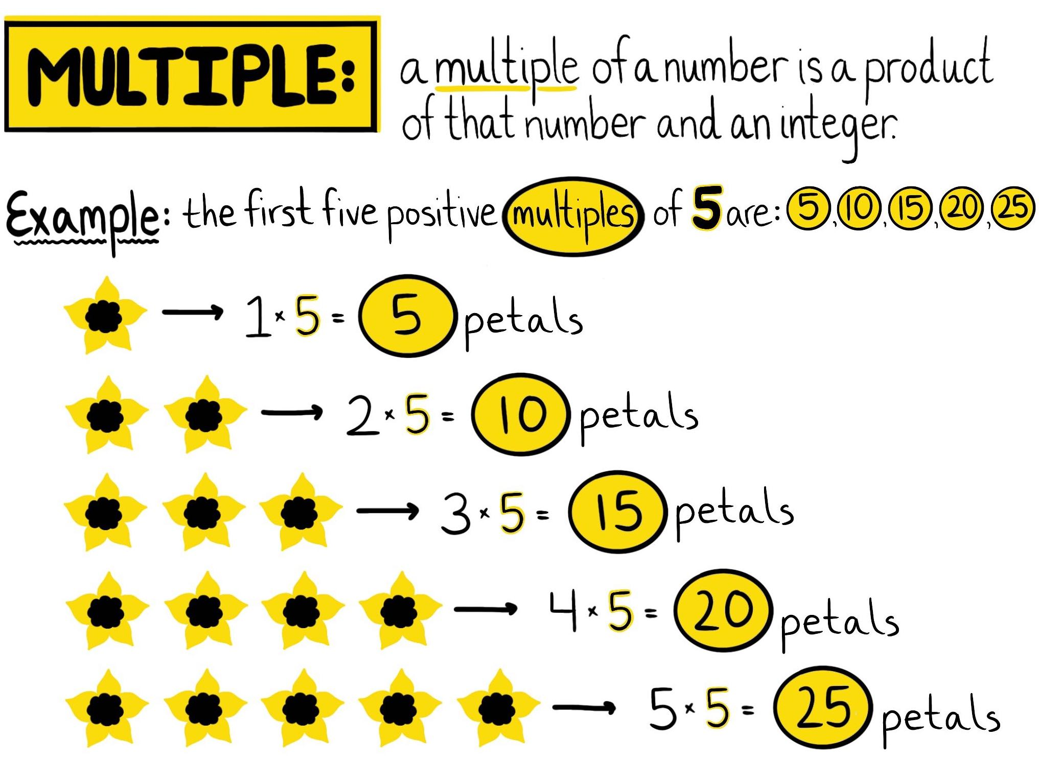 multiples_of_a_number.jpg