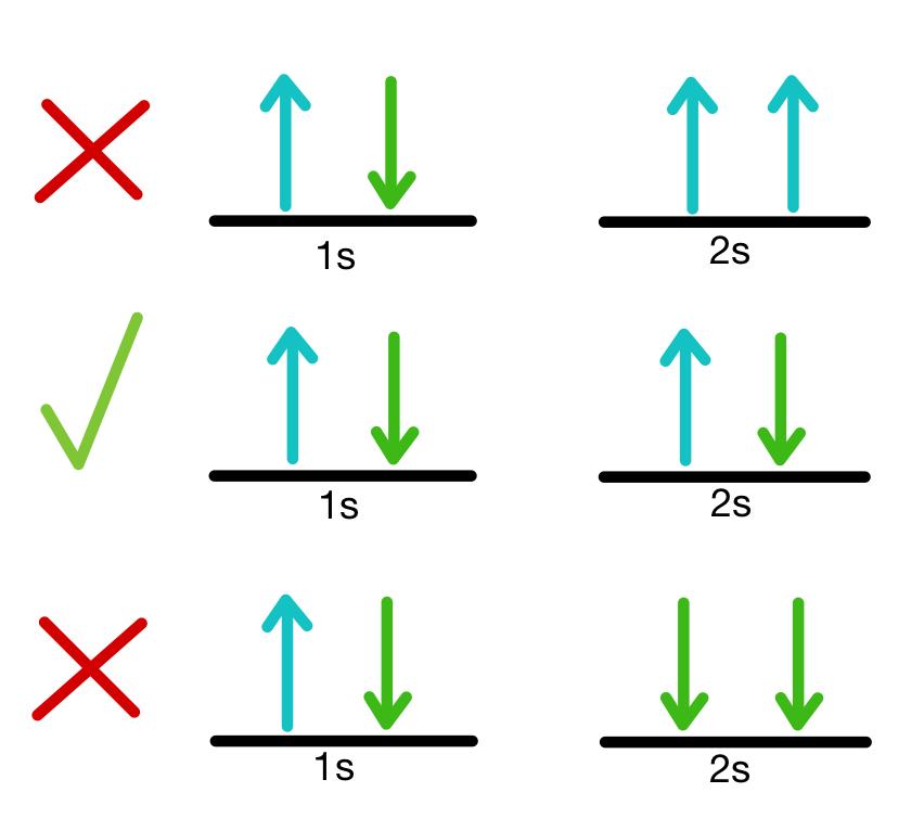 pauli_exclusion_principle_example.jpeg