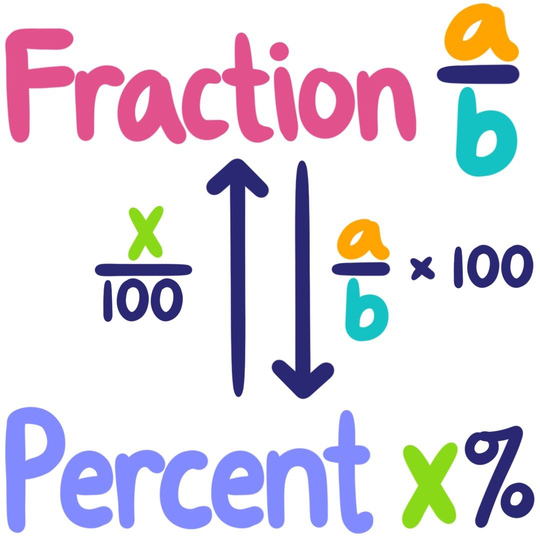 Percent As A Fraction