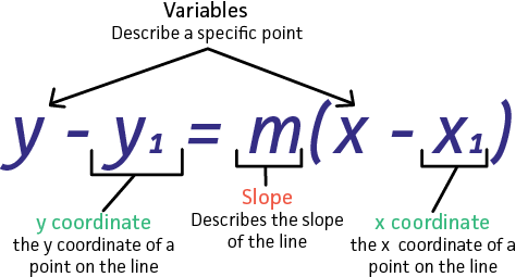 point slope form y-y1=m(x-x1)  Write Equation in Point Slope Form - Expii