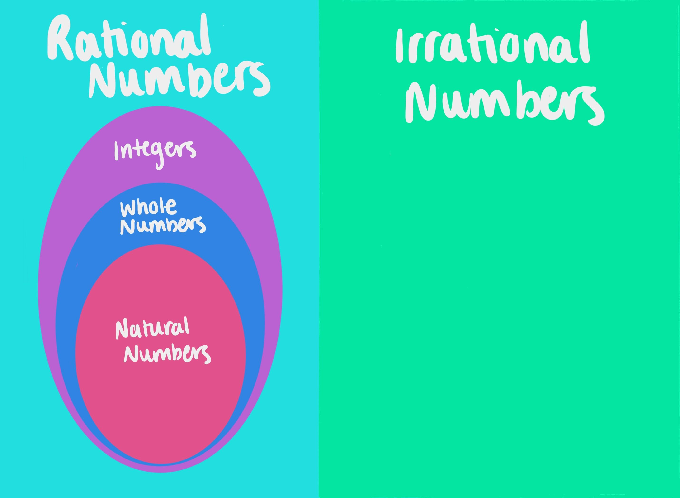 Real Numbers Definition Examples Expii