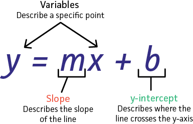 Find Slope and y-Intercept from Equation - Expii