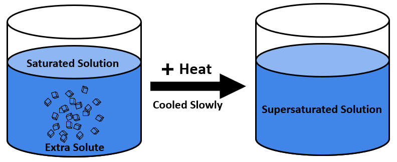 Supersaturated Solution — Definition & Overview - Expii