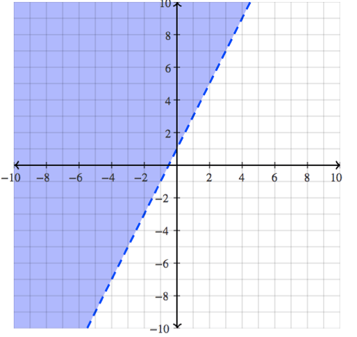 Writing A System Of Linear Inequalities From A Graph Expii