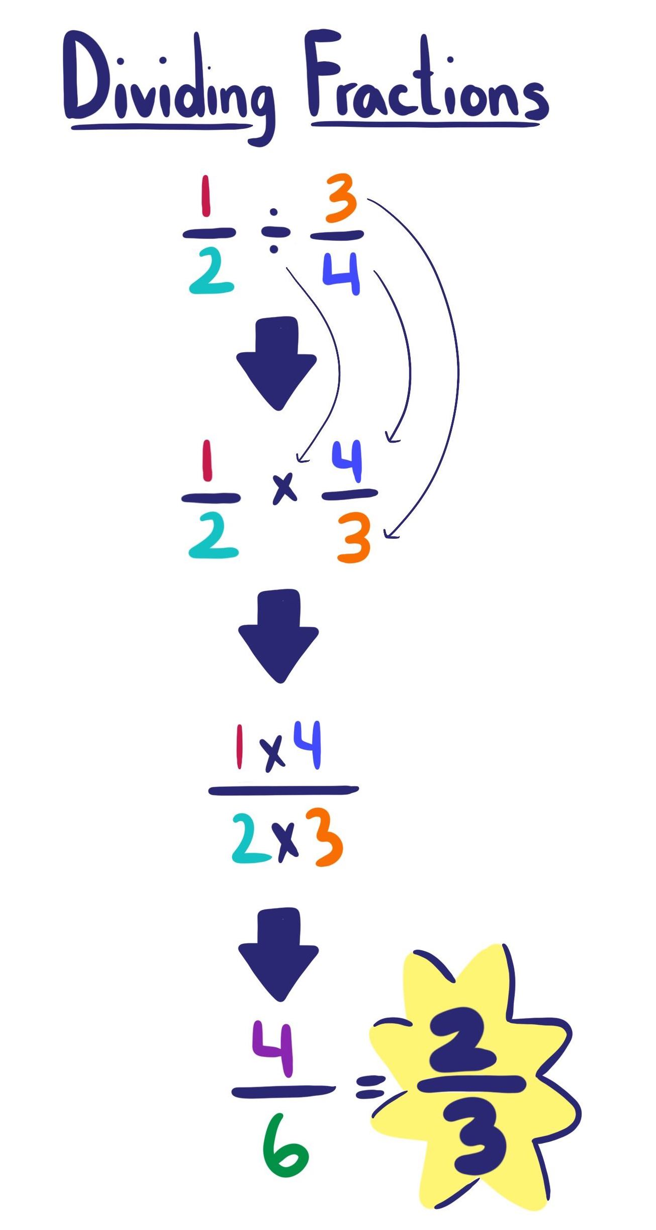 Dividing Fractions - Expii