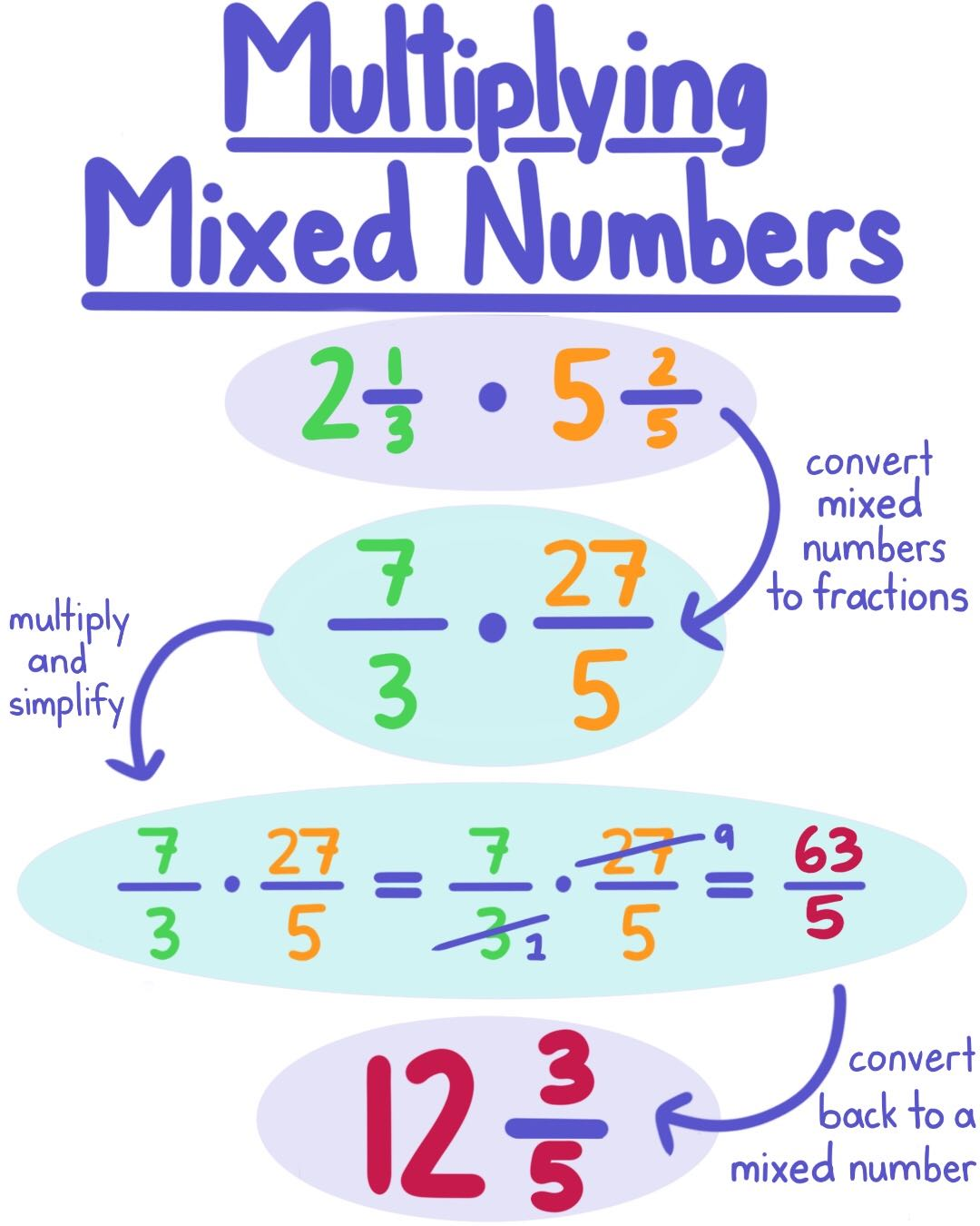 Multiplying Mixed Numbers - Expii
