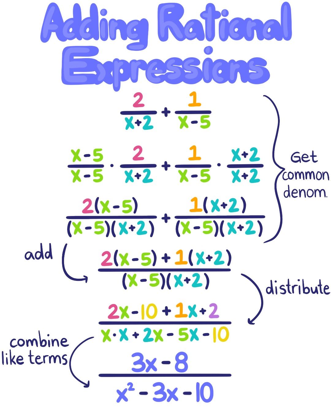 Intro To Adding And Subtracting Rational Expressions Expii Addition of two rational expressions